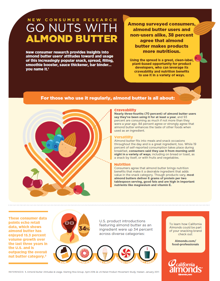 consumer research on almond butter